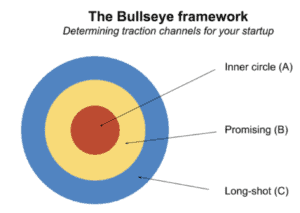 The bullseye framework