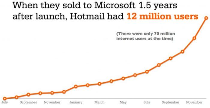 Grafiek aantal hotmail gebruikers
