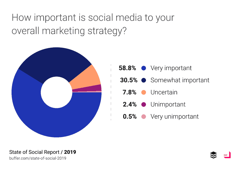 social media importance