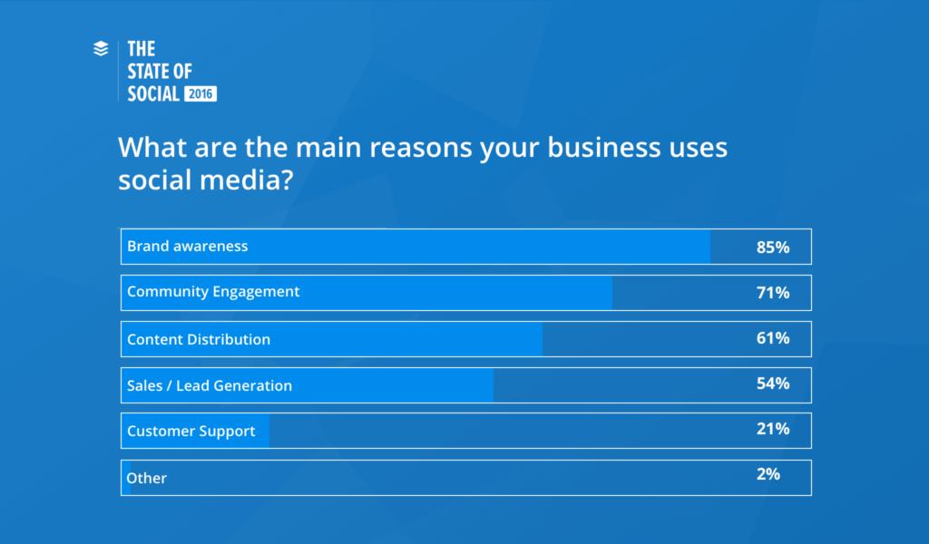 social media en bedrijven