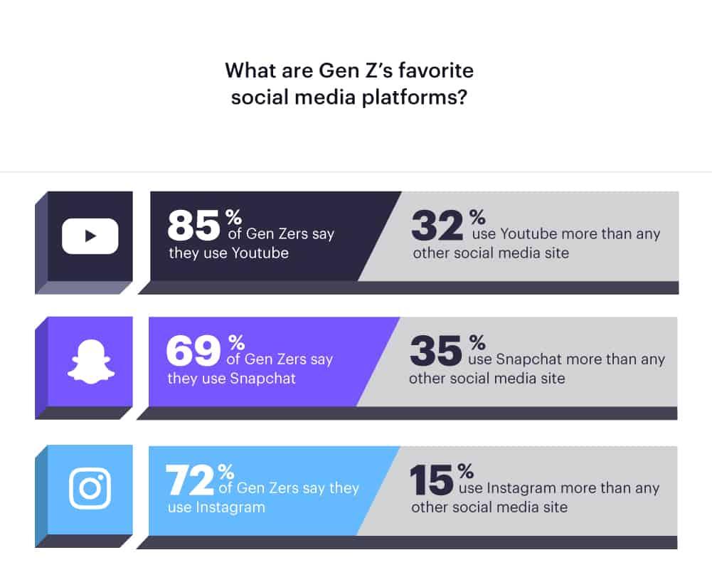 Gen Z social media