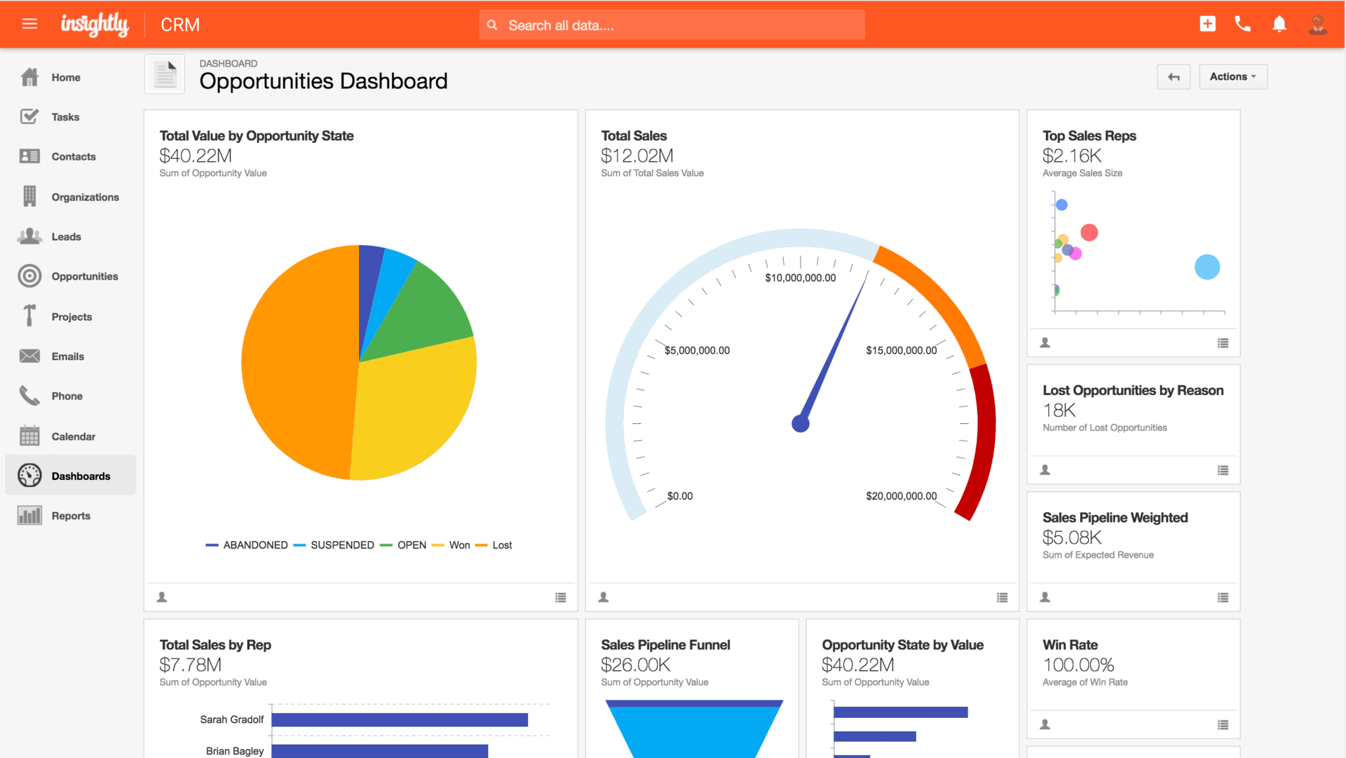 Insightly CRM dashboard