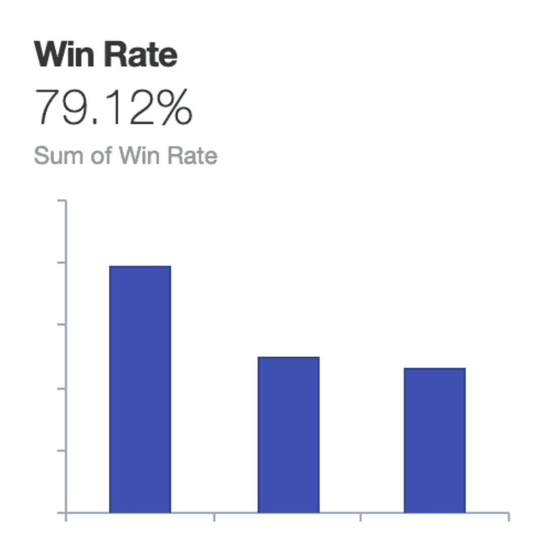 CRM win rate