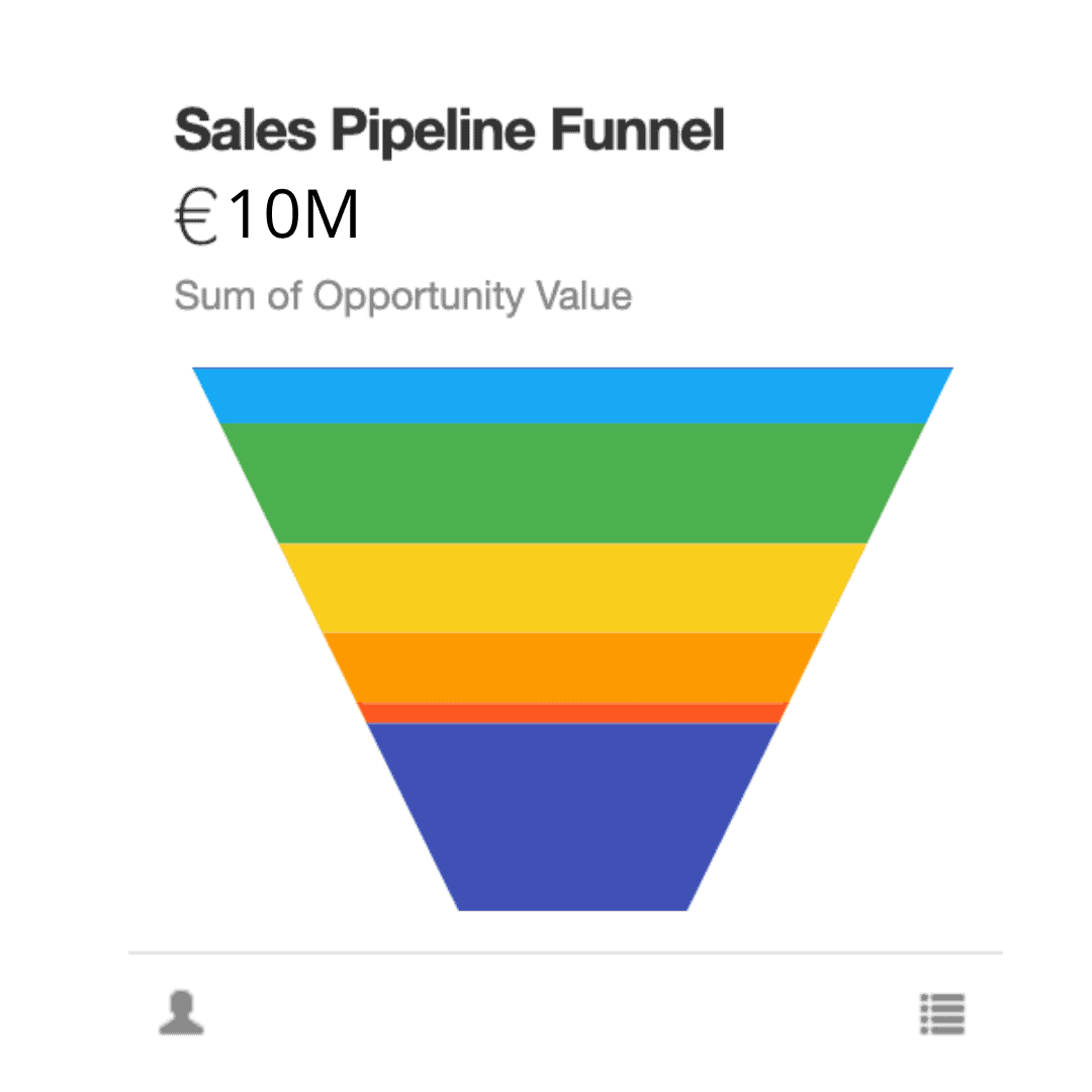 CRM dashboard pipeline