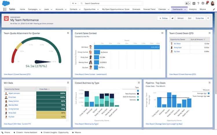 CRM dashboard SalesForce