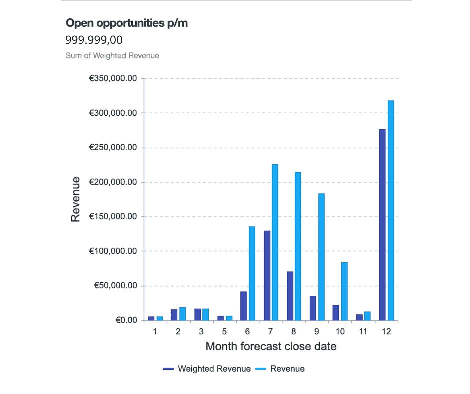 Open opportunities
