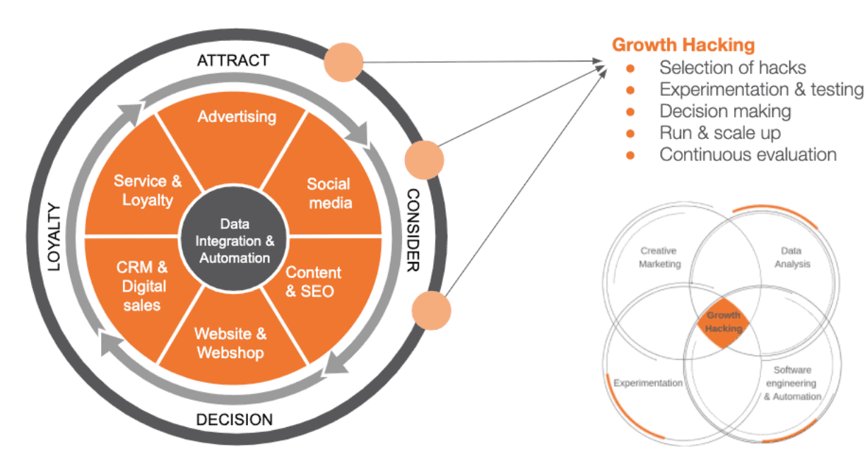 Leapforce wheel of growth hacking: growth hacking