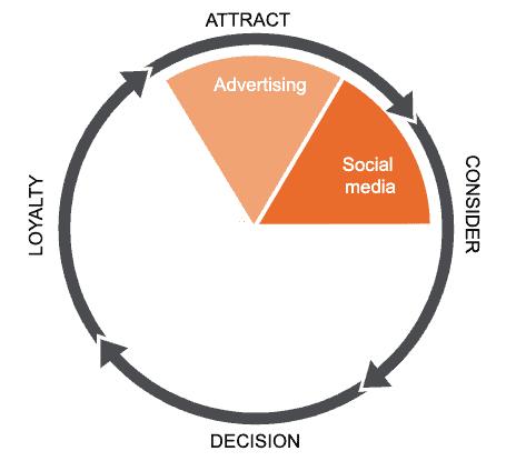 Leapforce wheel of growth hacking: social media