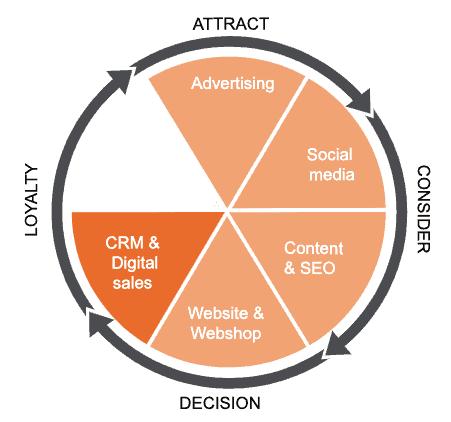 Leapforce wheel of growth hacking: CRM & Digital Sales