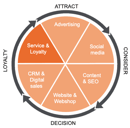 Leapforce wheel of growth hacking: digital service & loyalty
