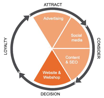 Leapforce wheel of growth hacking: website & webshop