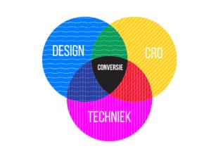 Leapforce conversie graphic website & webshop