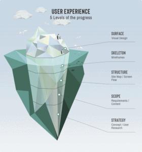 User Experience 5 levels voor website of webshop